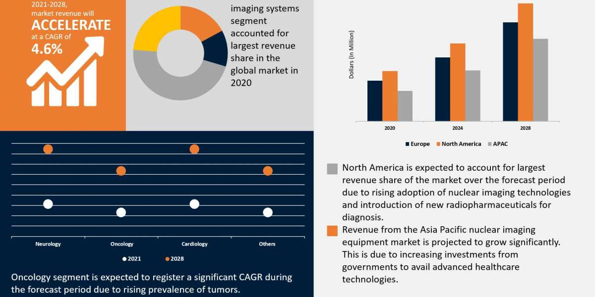 Nuclear Imaging Equipment Market By Application, Region and Forecast to 2028