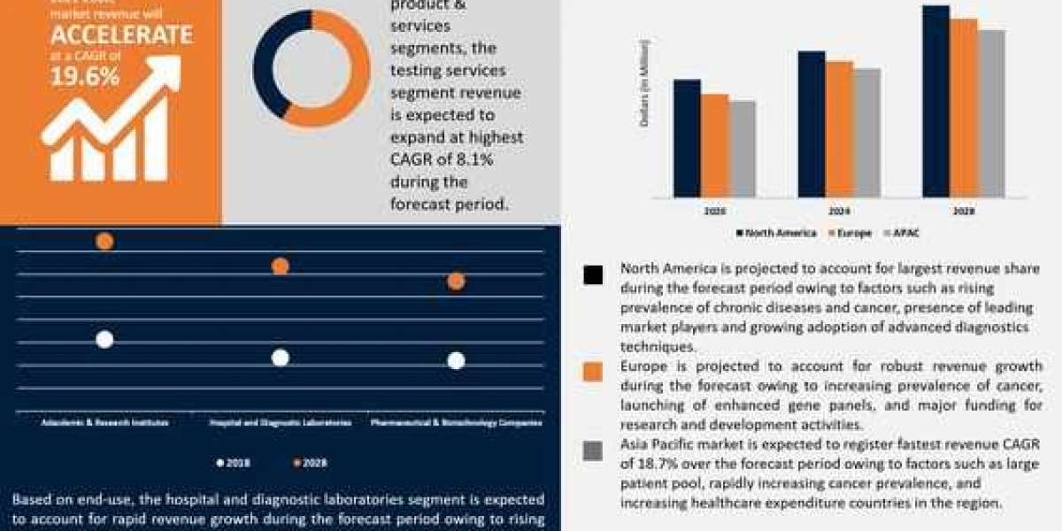 Gene Panel Market Size, Top Trends in 2020 - Global Industry Revenue, Forecast to 2028